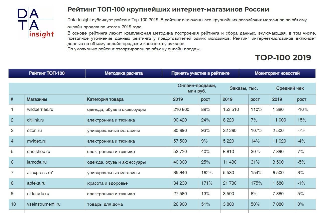 топ-100 интернет магазинов России